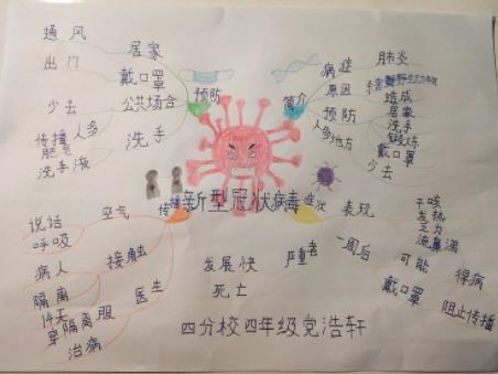 新型冠状病毒战疫思维图手抄报图片